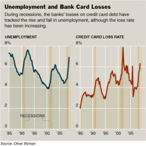 Correlación desempleo/morosidad tarjetas USA